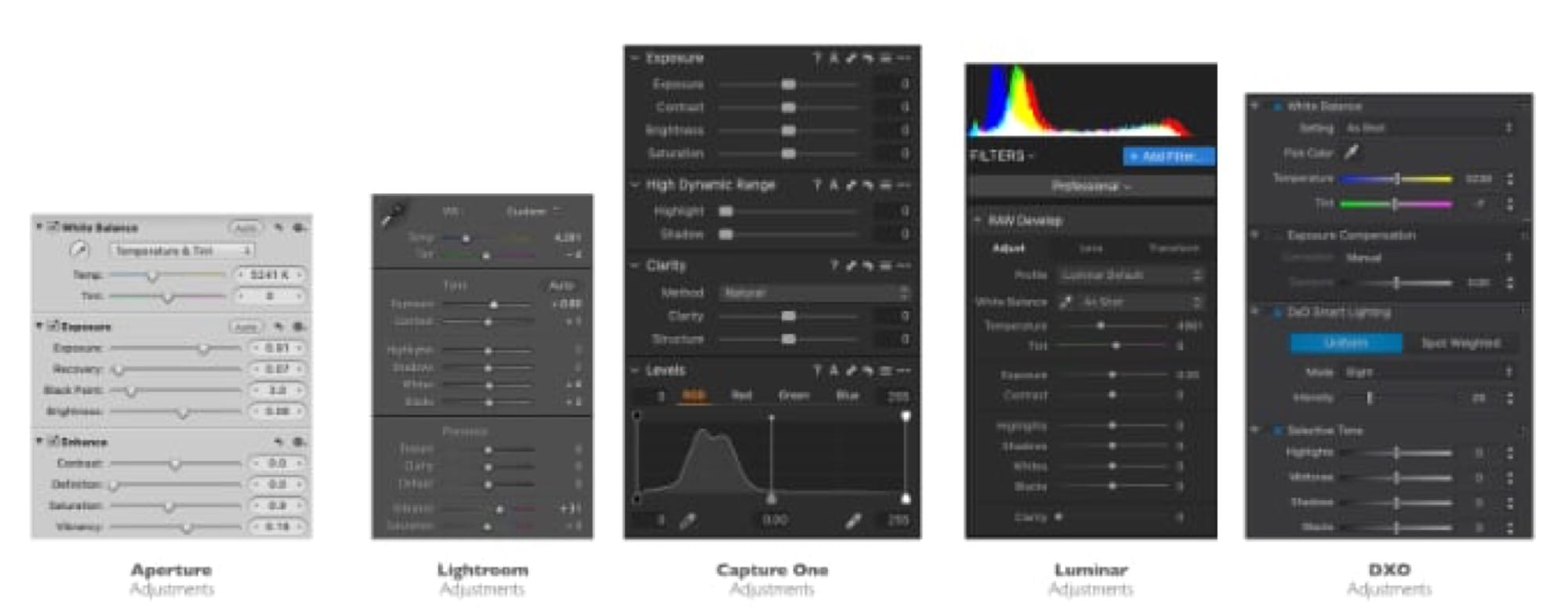 When you convert photos from Aperture to Lightroom, translation is required.