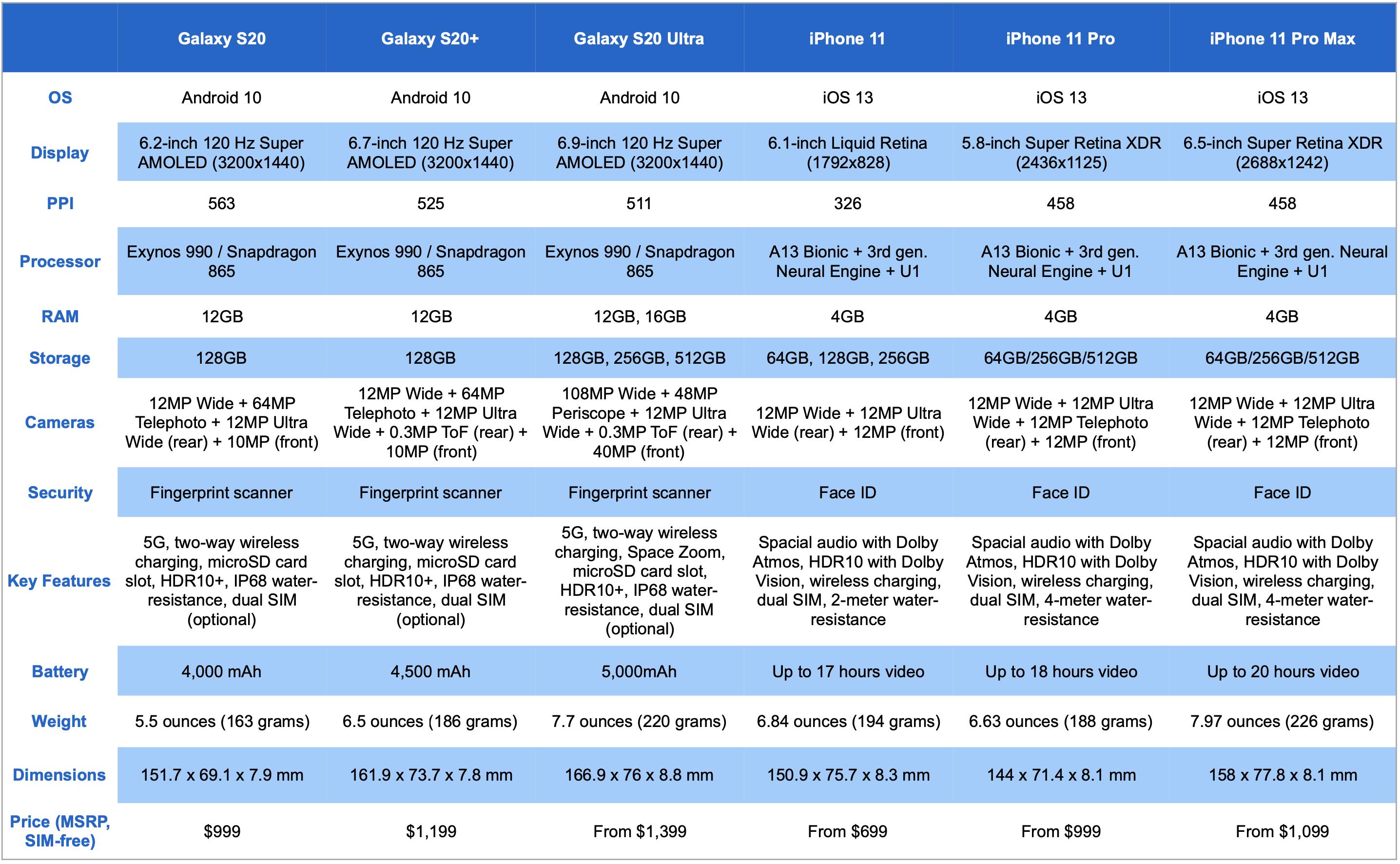 Galaxy-S20-vs-iPhone-11