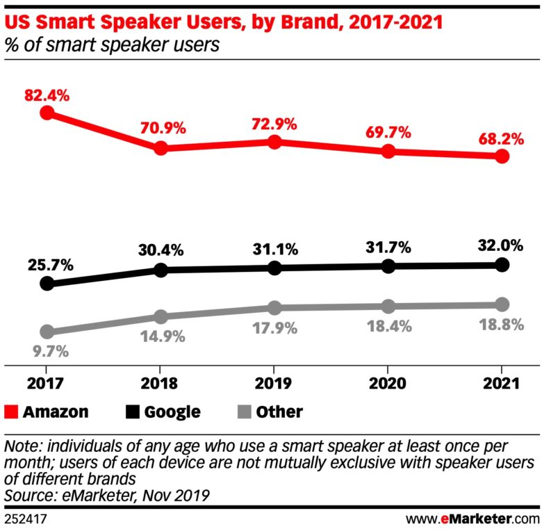 Smart speaker emarketer