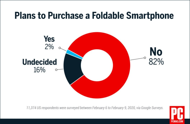 PCMag survey on buying a foldable smartphone