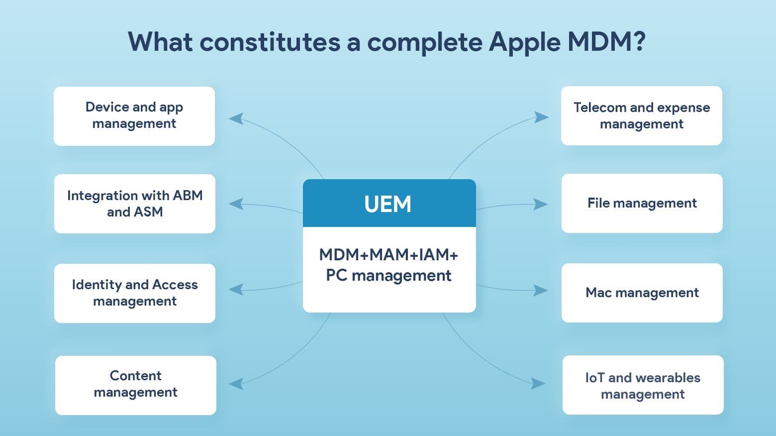 Comprehensive Apple MDM involves many moving parts, making a complete solution essential
