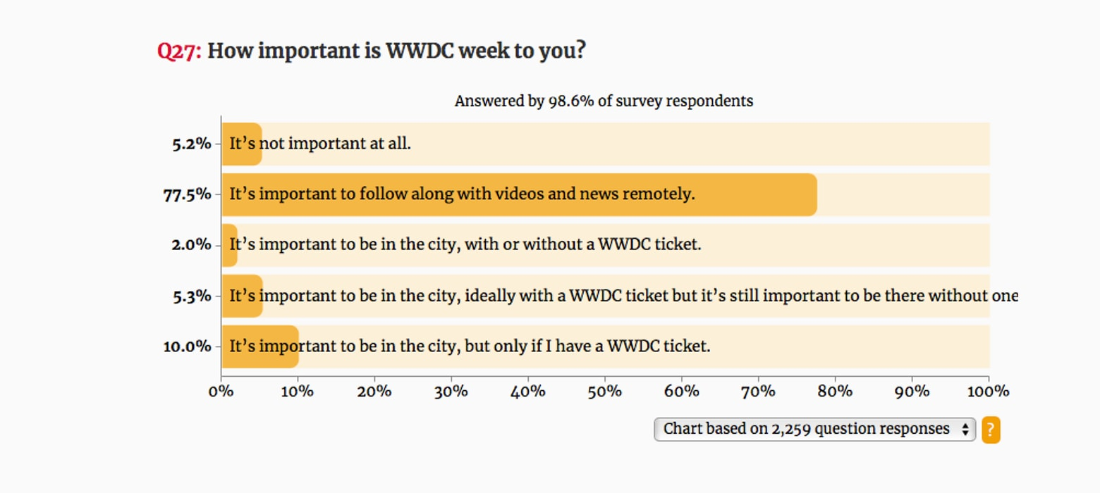 For some 2,200 iOS developers surveyed, watching videos from past WWDC conferences is almost as good as being there.