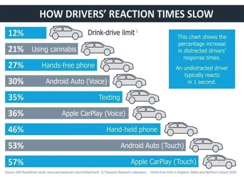 How distractions measure up on the road