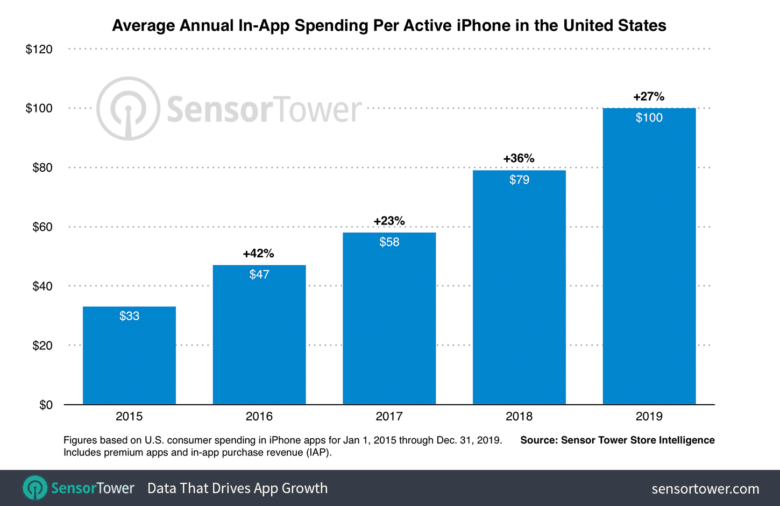 us-iphone-revenue-per-device-2015-to-2019