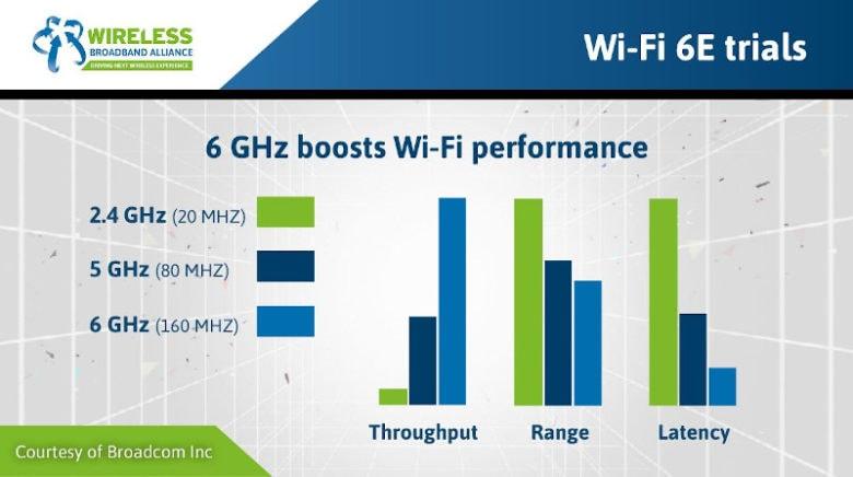 Broadcom is already testing 6 GHz Wi-Fi.