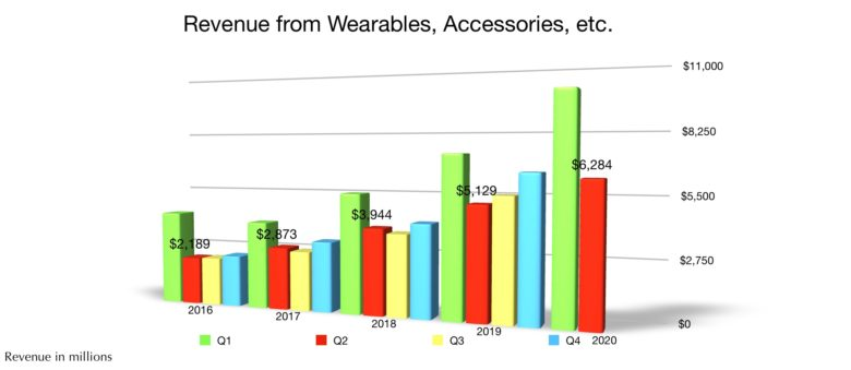 Apple wearables revenue Q2 2020