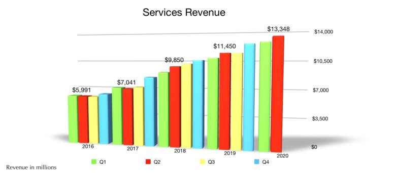 Apple Services revenue Q2 2020