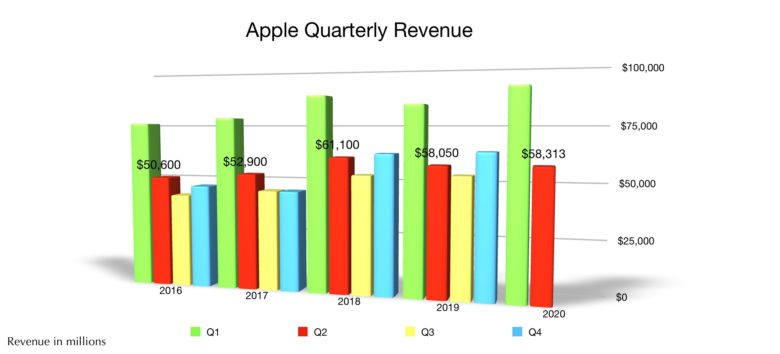 Apple total revenue Q2 2020