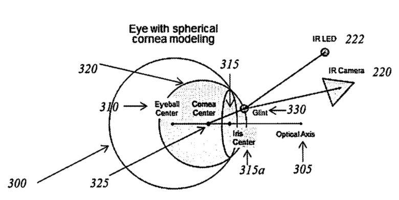 Eye with spherical cornea modelling