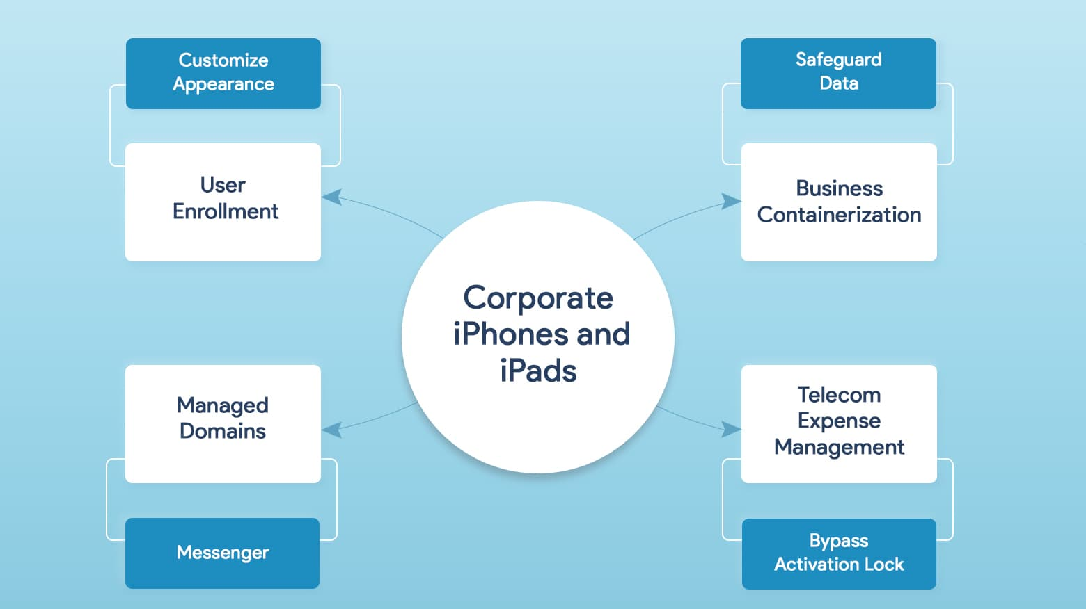 Take control of iPhones and iPads you've issued to employees with powerful MDM tools.