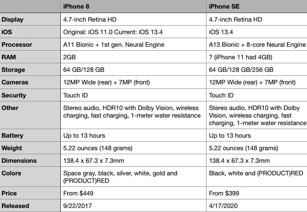 iPhone SE vs iPhone 8 comparison spec