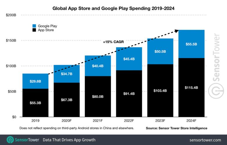 Sensor Tower app store spending