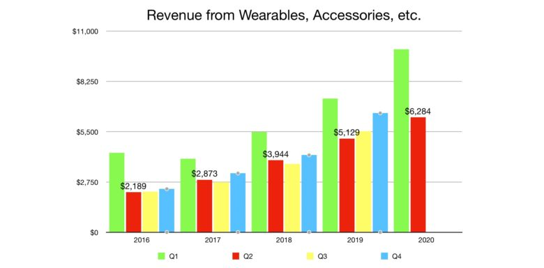 Apple wearables revenue in Q2 2020