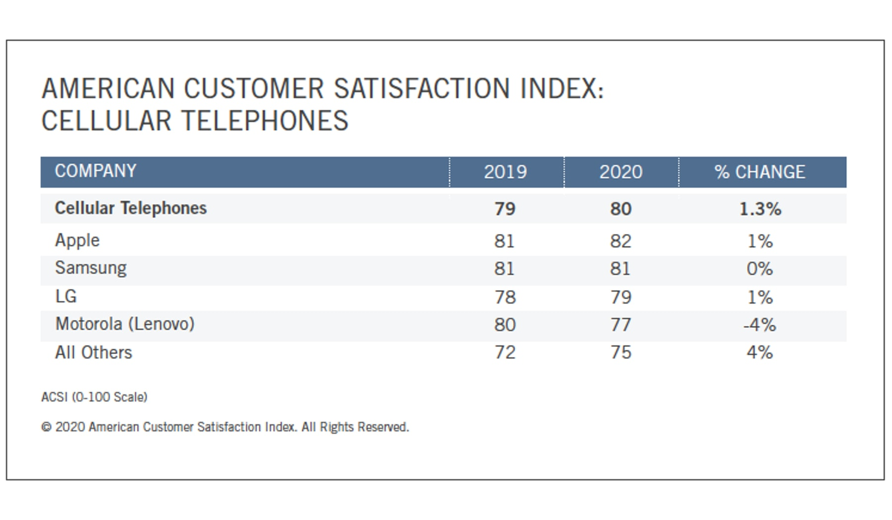 iPhones edge out Samsung mobile phones among customer satisfaction