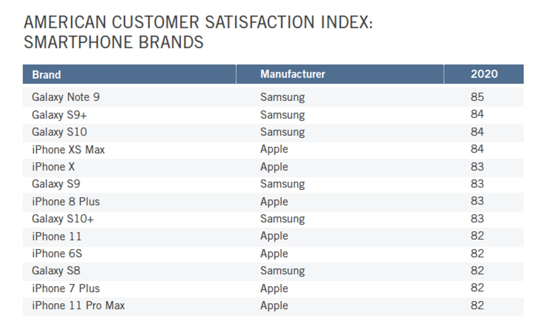 Seven out of 10 customers surveyed bought either an Apple or Samsung device over the past year