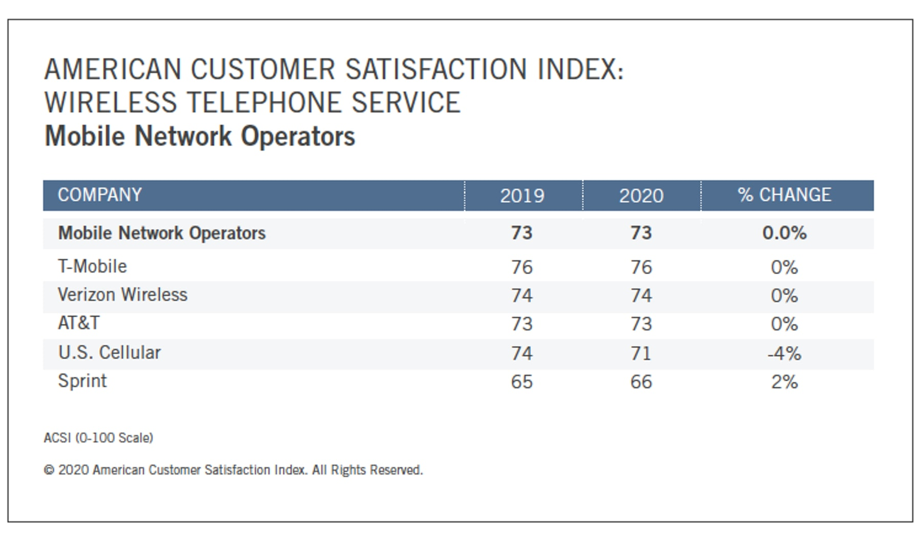 T-Mobile continues to dominate among consumers as the No. 1 mobile carrier in the U.S.