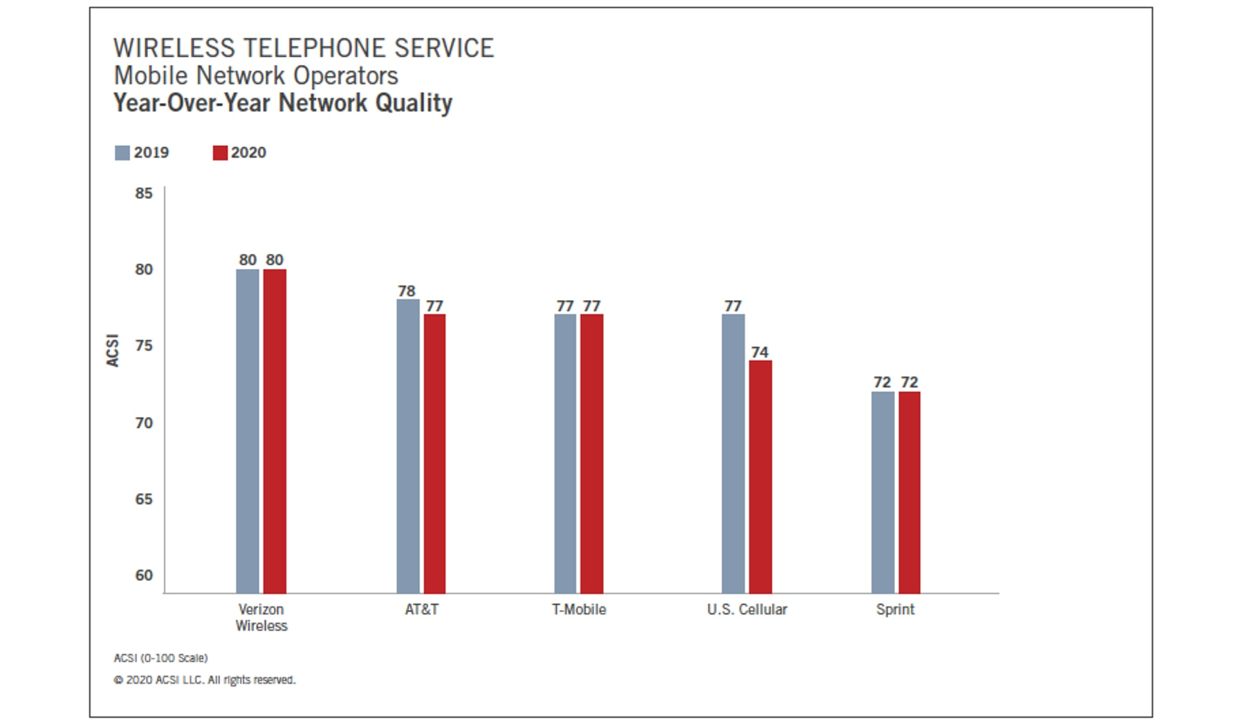 Verizon holds on to first place with consumers as the mobile network with the best quality