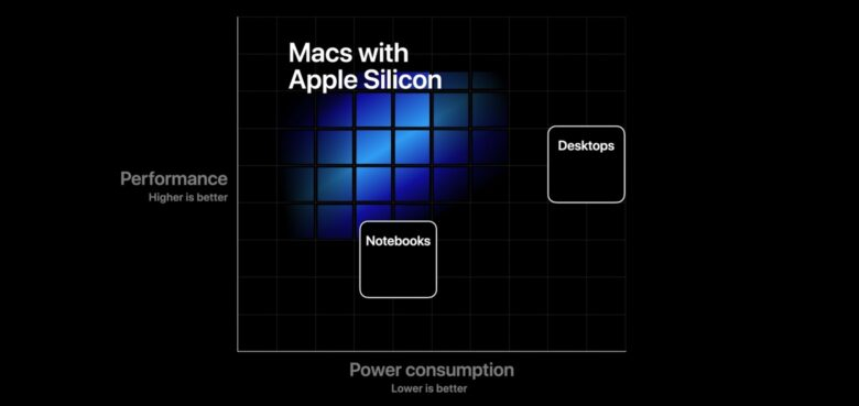The advantages of Apple Silicon