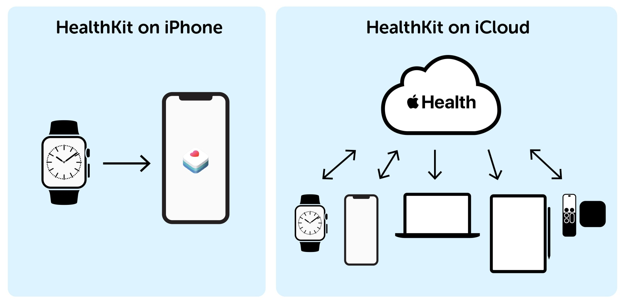Why HealthKit needs to move to iCloud: Apple needs to free HealthKit from the iPhone.