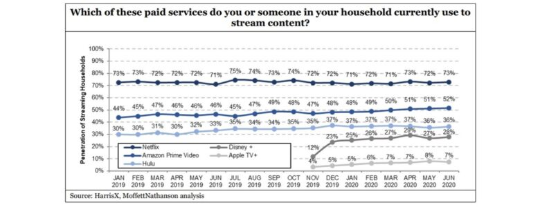 Apple TV+ launguises in a distant fifth place in streaming video services.