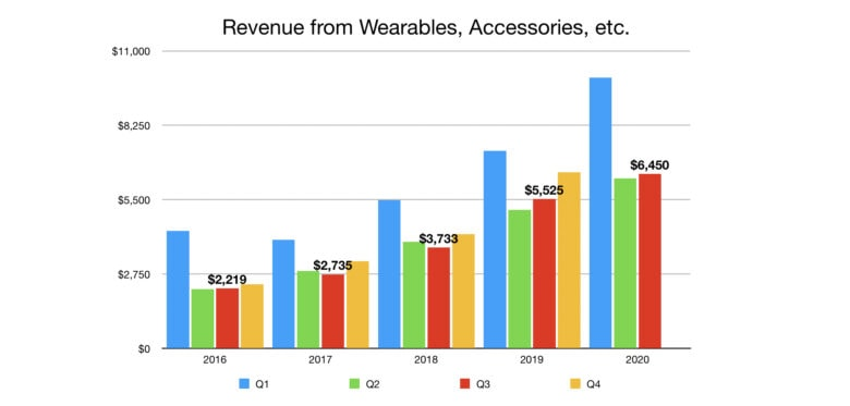 Apple Wearables Revenue Q3 2020: It's not clear if this increase comes from Apple Watch, AirPods, etc