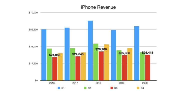 Apple iPhone Revenue Q3 2020: Even the launch of a $399 iPhone couldn't do much for handset sales during the pandemic