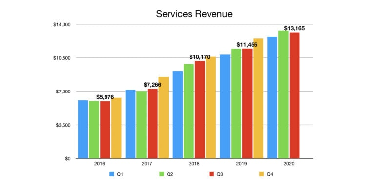 Apple Services Revenue Q3 2020: Services revenue was up year-over-year, but not as much as could be expected