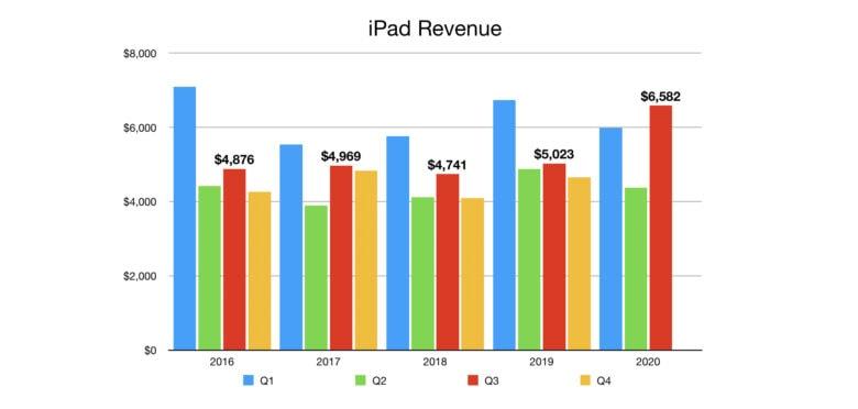 Apple iPad Revenue Q3 2020: Plenty of people turned to iPad during the pandemic