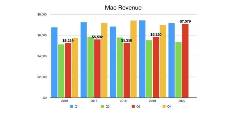 Mac Revenue Q3 2020: Mac sales grew substantially in the April-to-June quarter