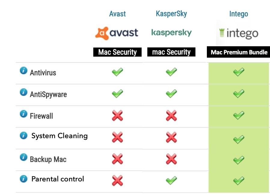 Intego updated comparison chart