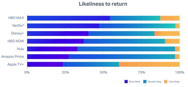 How likely were people to return?