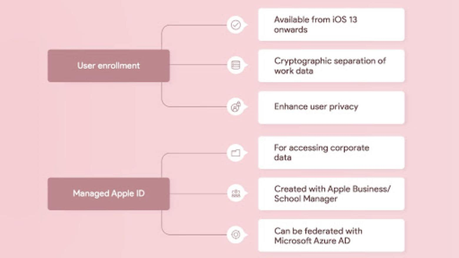 Hexnode Apple User Enrollment 3