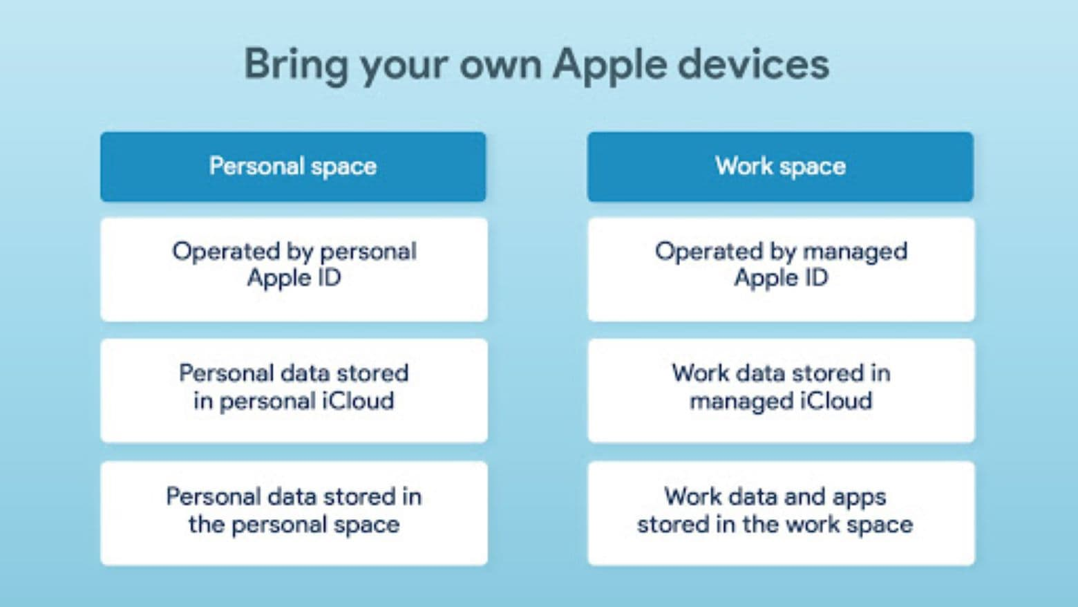 Hexnode Apple User Enrollment: A UE-managed BYOD environment for Apple truly separates personal and work spaces on the device