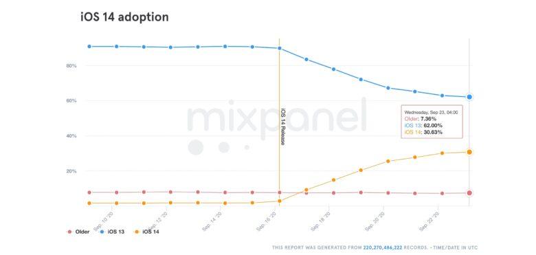 Adoption of iOS 14 is really gaining momentum.