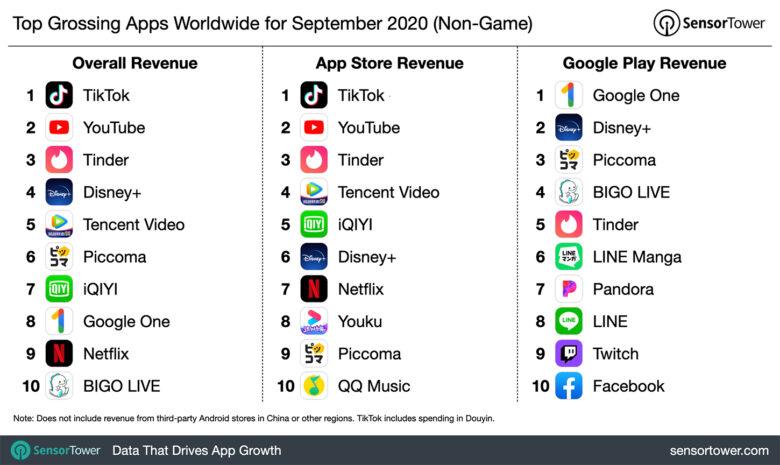 The top income apps TikTok