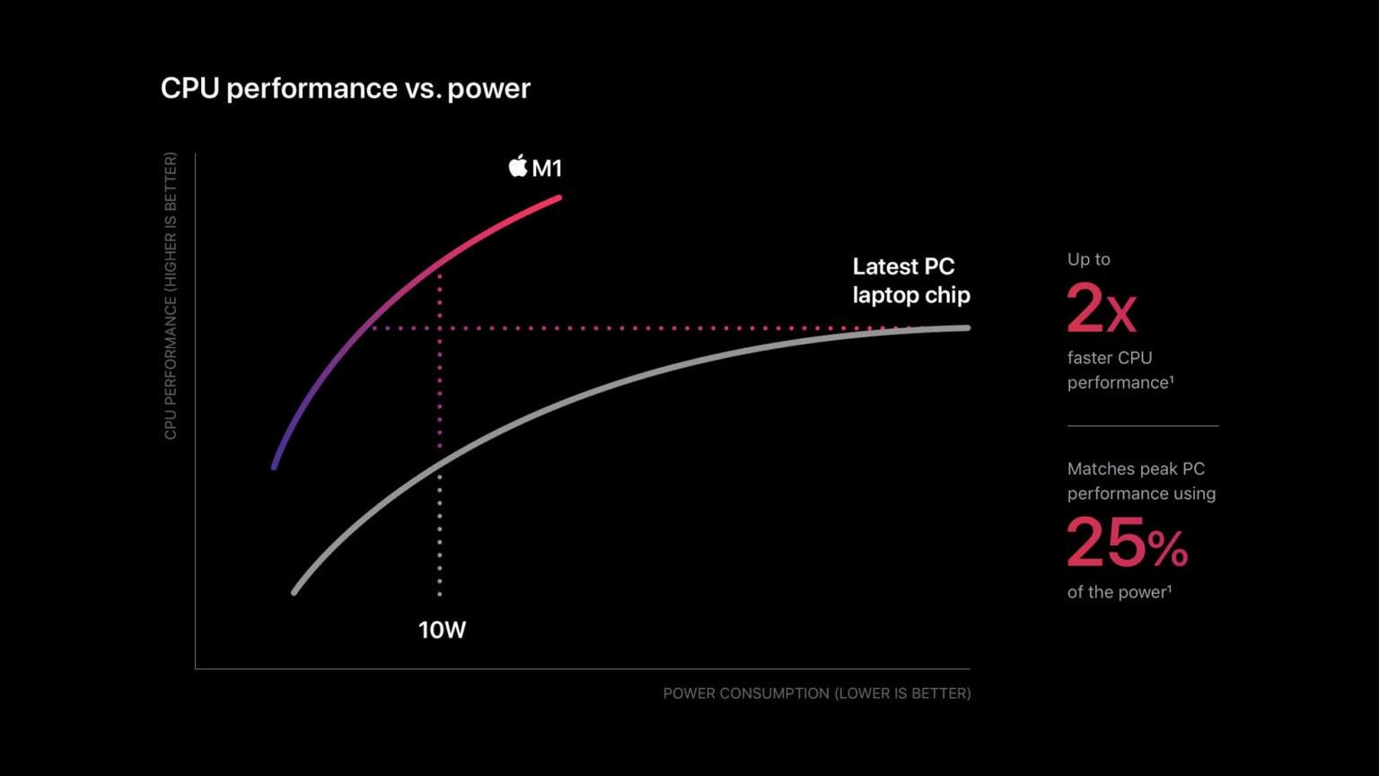 CPU performance vs. power: Apple M1 against PCs