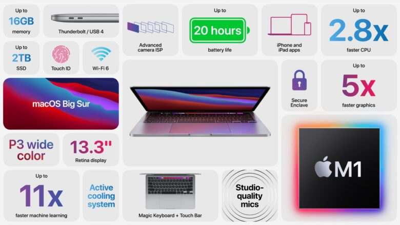 The 13-inch MacBook Pro with M1 in a single graphic.