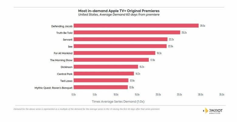 Ranking viewership of Apple TV+ shows. Some Apple TV+ shows are reportedly doing well.