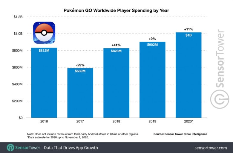 Pokemon Go: How it measured up in 2020 in terms of player spending