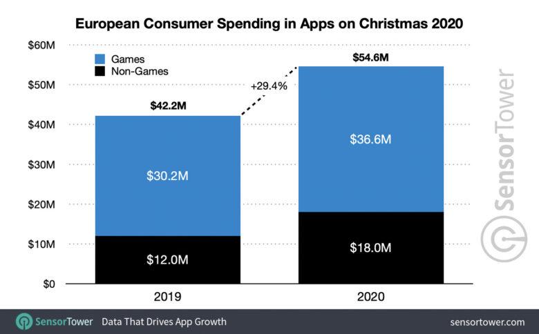 Overall app spending.