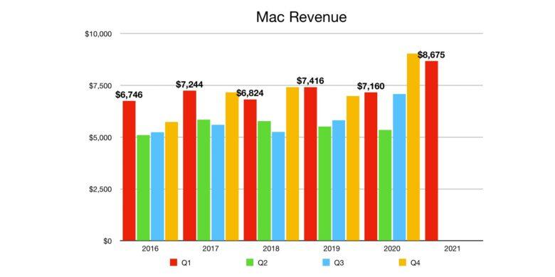 Apple Mac revenue for Q1 2021