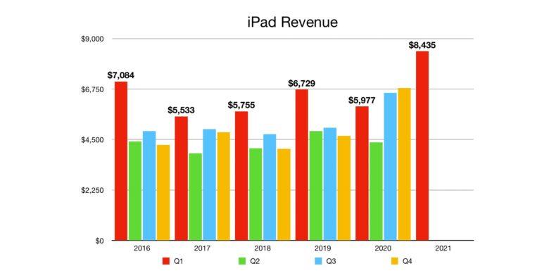 Apple iPad revenue for Q1 2021