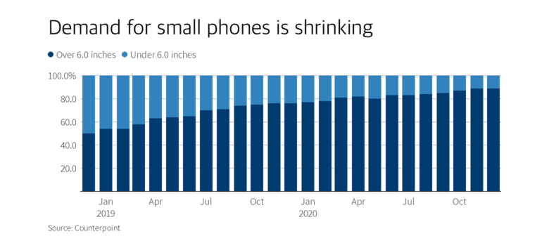 Poor iPhone 12 mini sales are part of a wider trend.