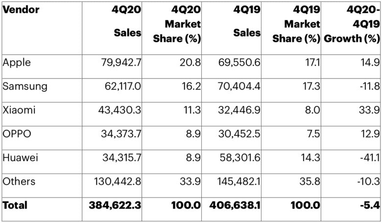 How the top smartphone vendors sold in Q4 2020