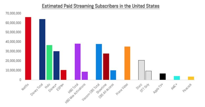 Estimated U.S. streaming video subscribers at the end of 2020