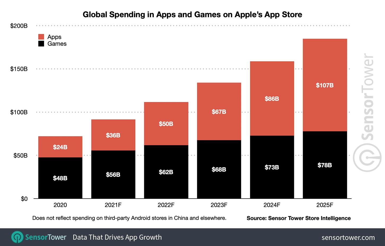App Store spending