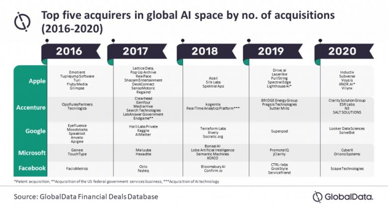 Apple was the top acquirer of AI companies, with improving Siri generally the goal.