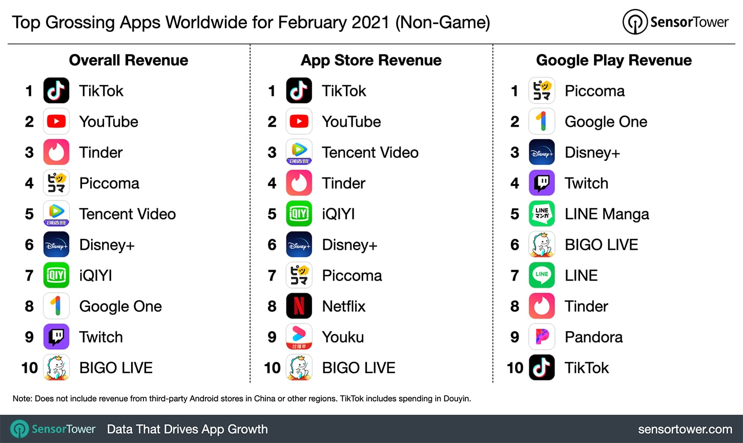 Top apps February