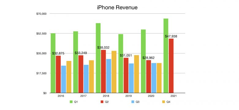 iPhone Revenue Q2 2021