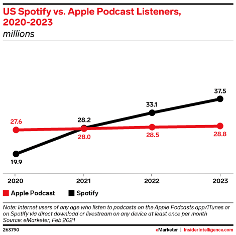 A projection of Apple Podcasts growth versus Spotify over the next few years